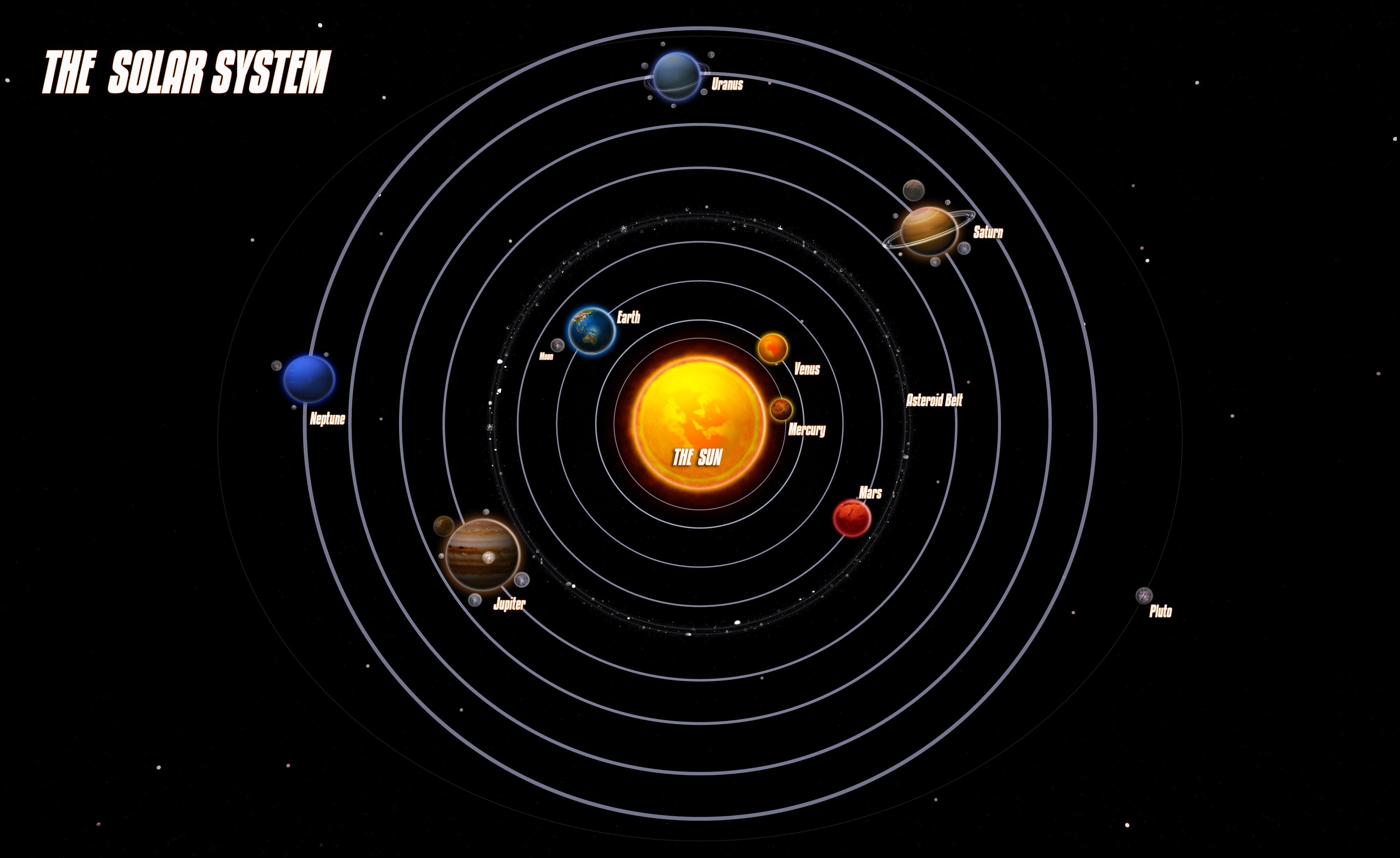placement of planets solar system -#main
